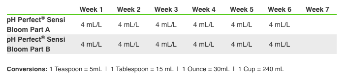 Advanced Nutrients pH Perfect Sensi Bloom Feeding Chart