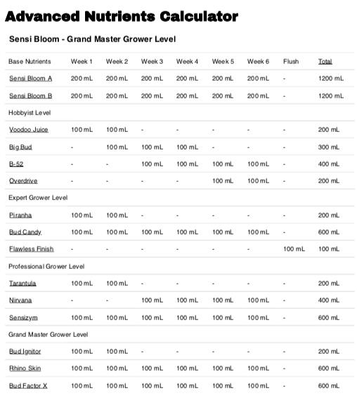 Advanced Nutrients Calculator Example Recipe