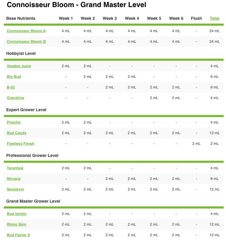 pH Perfect Connoisseur Bloom A&B Advanced Nutrients Grow Chart
