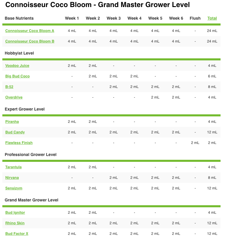 pH Perfect Connoisseur Coco Bloom A&B Advanced Nutrients Grow Chart