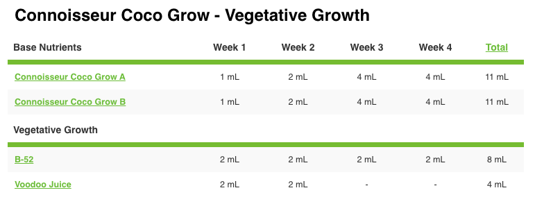 pH Perfect Connoisseur Coco Grow A&B Advanced Nutrients Grow Chart