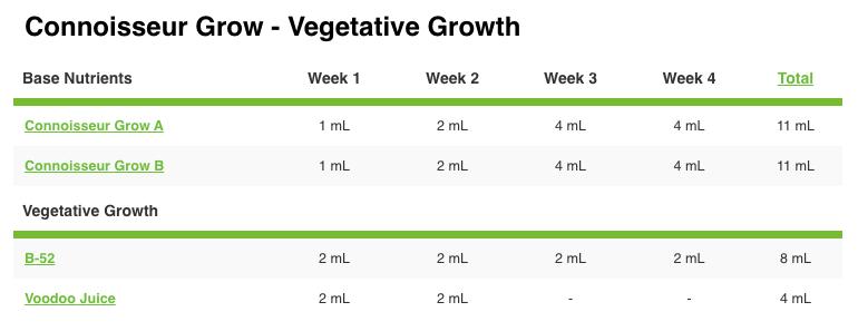 pH Perfect Connoisseur Grow A&B Advanced Nutrients Grow Chart