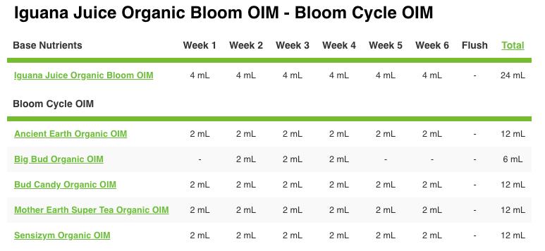 Advanced Nutrients Iguana Juice Bloom Feeding Schedule