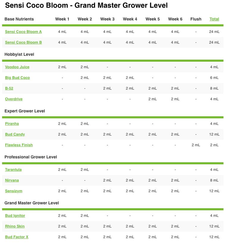 Advanced Nutrients pH Perfect Sensi Coco Bloom A&B Advanced Nutrients Grow Chart