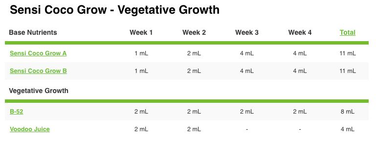 Advanced Nutrients pH Perfect Sensi Coco Grow A&B Advanced Nutrients Grow Chart