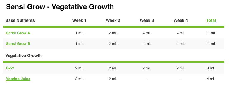 Advanced Nutrients pH Perfect Sensi Grow A&B Advanced Nutrients Grow Chart
