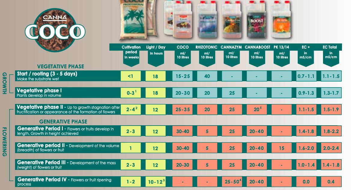 canna coco feed chart