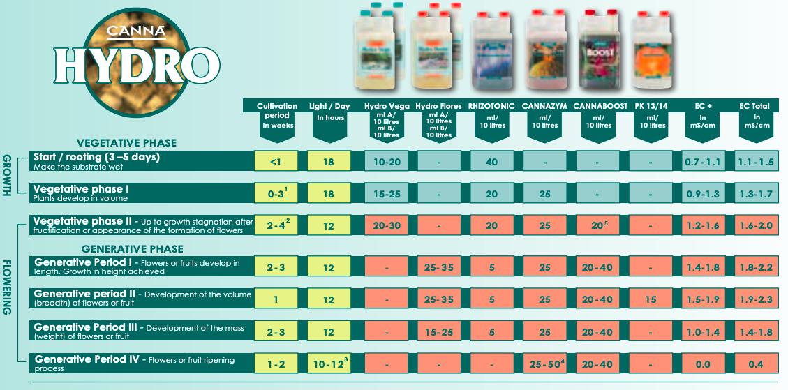 CANNA Hydro Feeding Chart