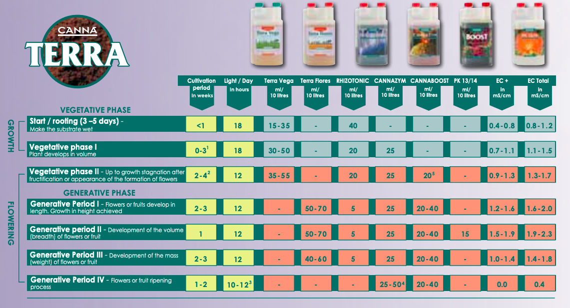 CANNA Terra Feeding Schedule