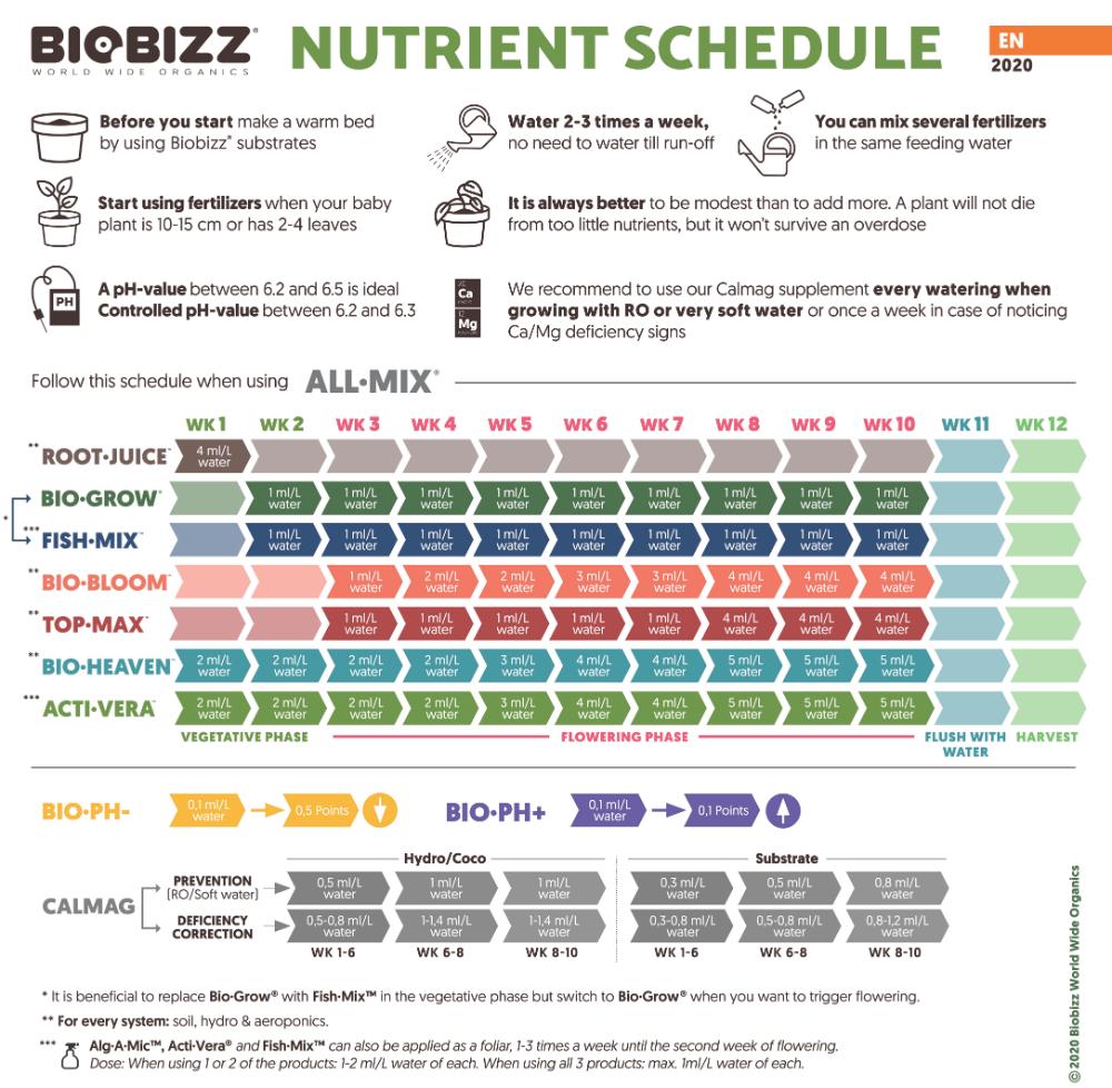Official 2020 Biobizz All-Mix feed chart