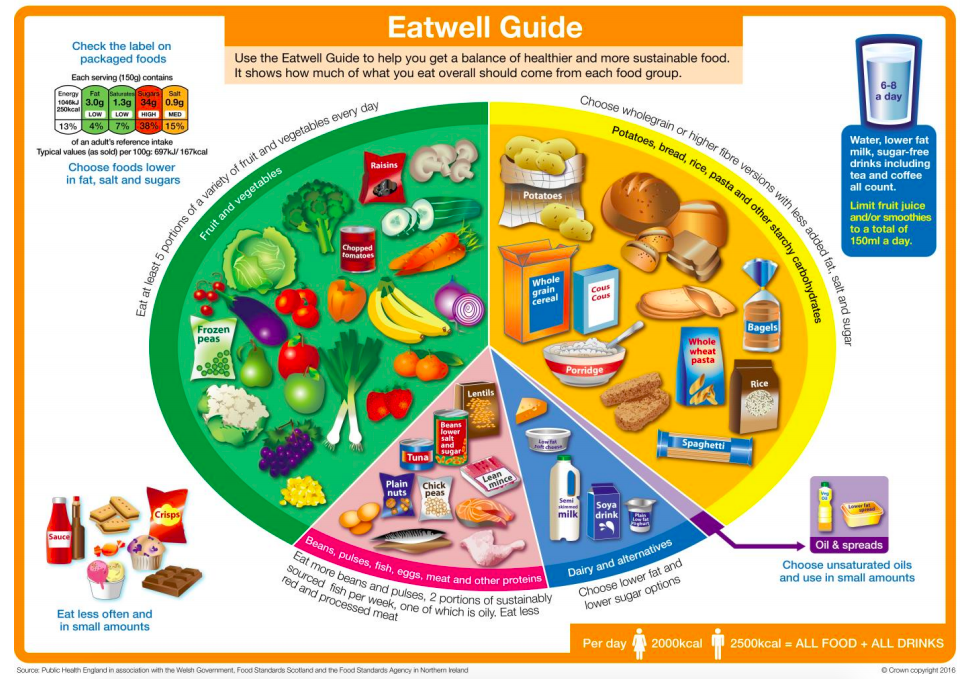UK Government's Eatwell Guide