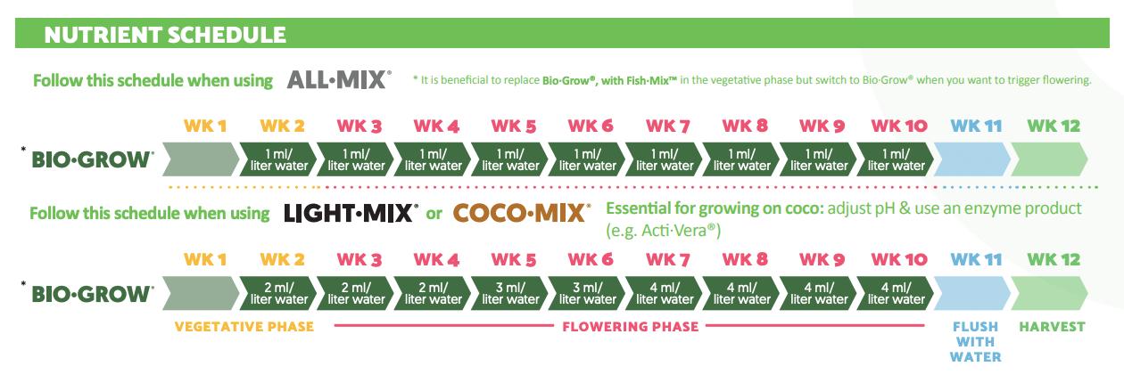 Official Biobizz Bio-Grow feeding schedule.