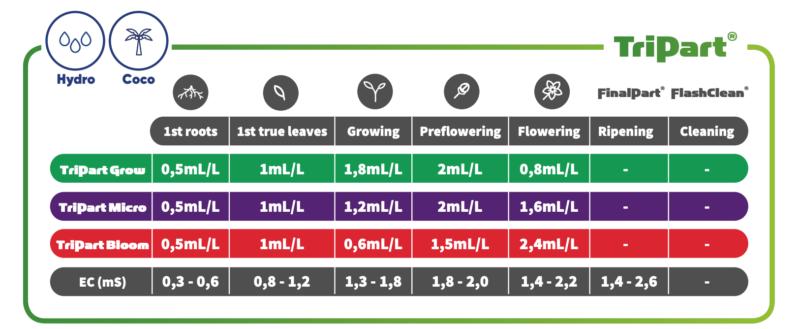 TA-TriPartBloom-hydro-coco-feeding-chart