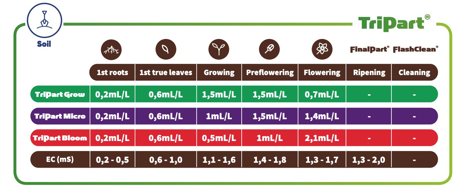TA-TriPartBloom-soil-feeding-schedule