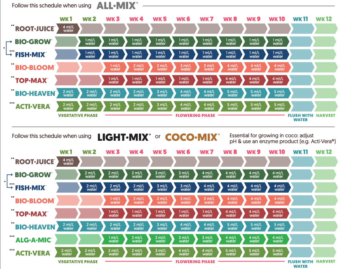 The Official Biobizz Starters Pack Nutrient Schedule and Grow Guide
